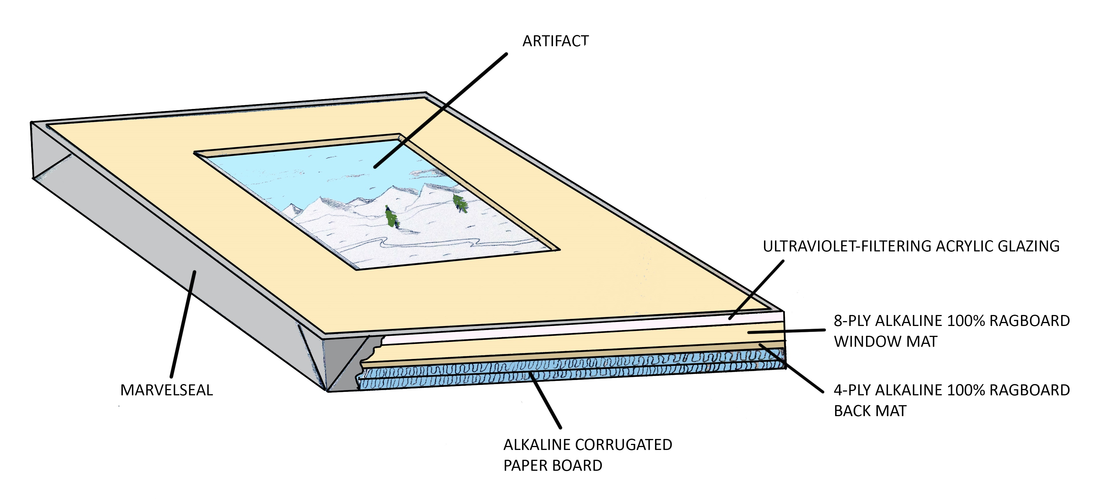 Diagram of a sealed package